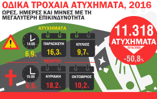 Infographic: Οδικά Τροχαία Ατυχήματα
