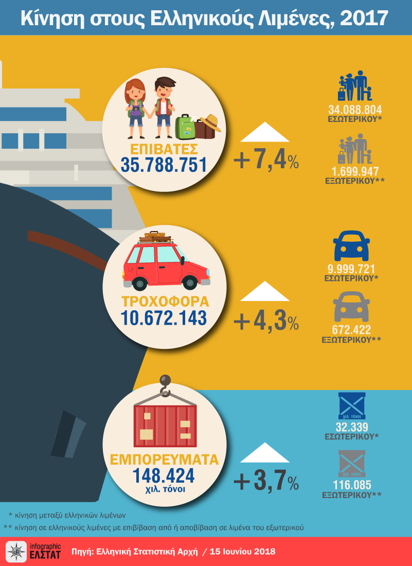 Infographic greek ports