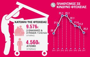 Infographic: Κίνδυνος Φτώχειας, Οικονομική Ανισότητα, Υλική Στέρηση και Συνθήκες Διαβίωσης 2017