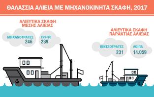 Infographic: Έρευνα Θαλάσσιας Αλιείας με Μηχανοκίνητα Σκάφη 2017