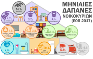Infographic: Έρευνα Οικογενειακών Προϋπολογισμών 2017