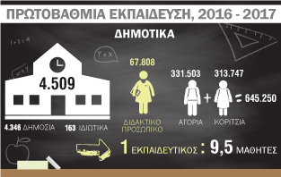 Infographic: Πρωτοβάθμια Εκπαίδευση 2016-2017