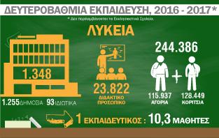 Infographic: Δευτεροβάθμια Εκπαίδευση 2016-2017
