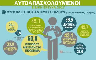 Infographics : Ad hoc Έρευνα για τους Αυτοαπασχολούμενους (2017)