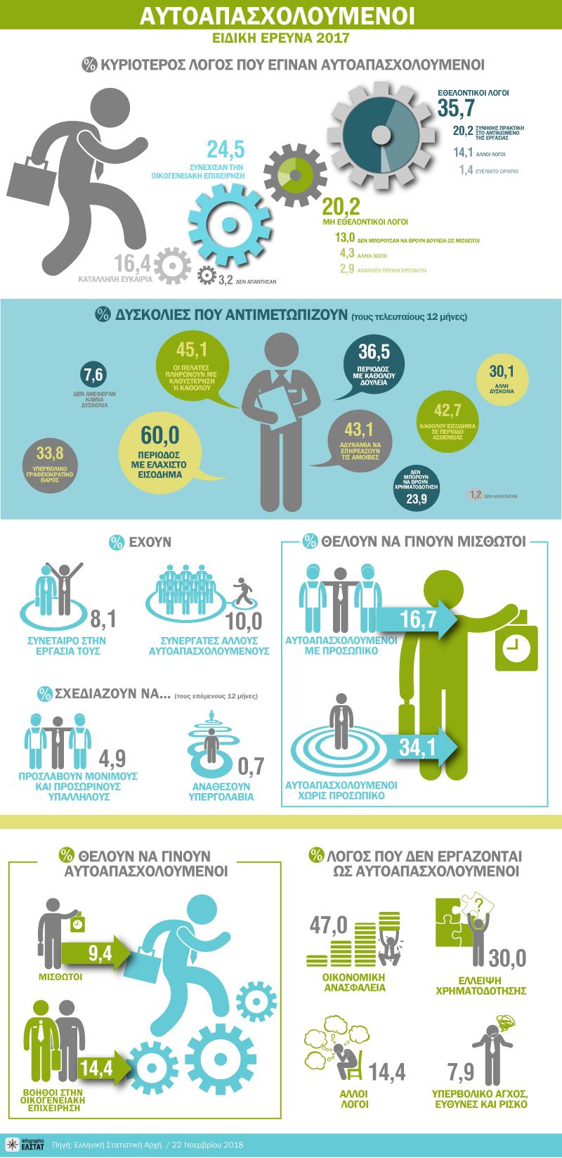 infographic-adhoc-aftoapasx-2017 gr