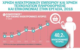 Infographic: Χρήση Ηλεκτρονικου Εμπορίου και χρήσης Τεχνολογιών Πληροφόρησης και Επικοινωνίας στην Eργασία 2018