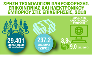 Infographic: Χρήση Ηλεκτρονικου Εμπορίου και χρήσης Τεχνολογιών Πληροφόρησης και Επικοινωνίας στις Eπιχειρήσεις 2018
