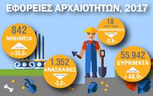Infographic: Εφορείες Αρχαιοτήτων 2017