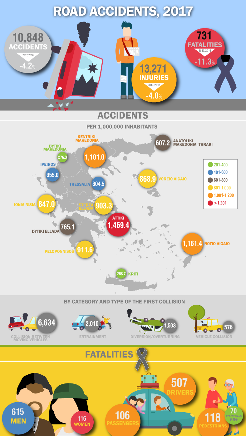 infographic-road-accidents-y-2017 en