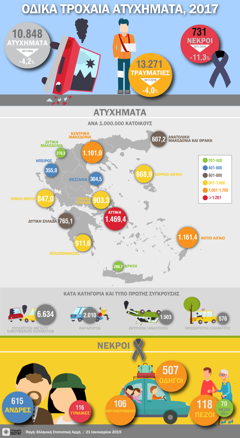 infographic-road-accidents-y-2017 gr