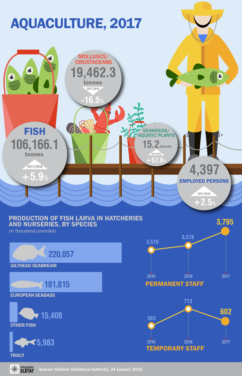 infographic-aquaculture-2017 en