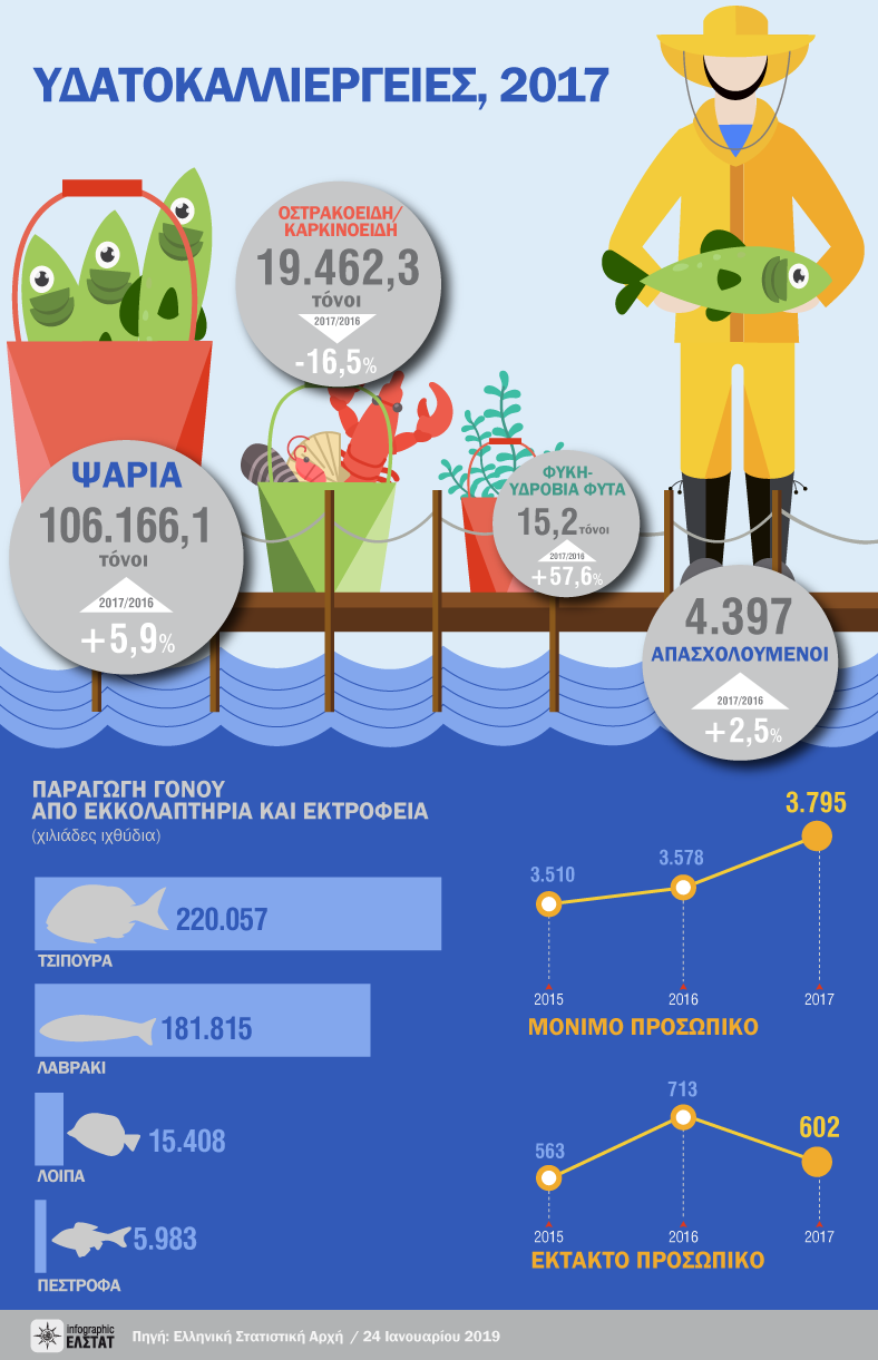 infographic-aquaculture-2017 gr