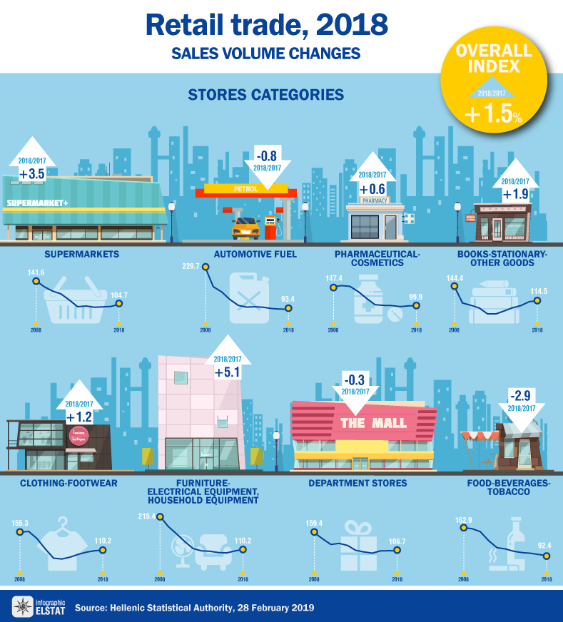 infographic-retail-trade-2018 en