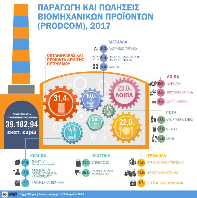 infographic-prodcom-2017 gr