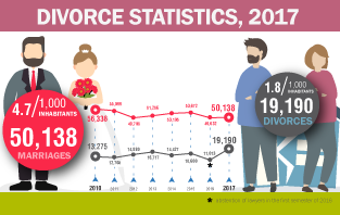 Infographic: Divorces Statistics, 2017
