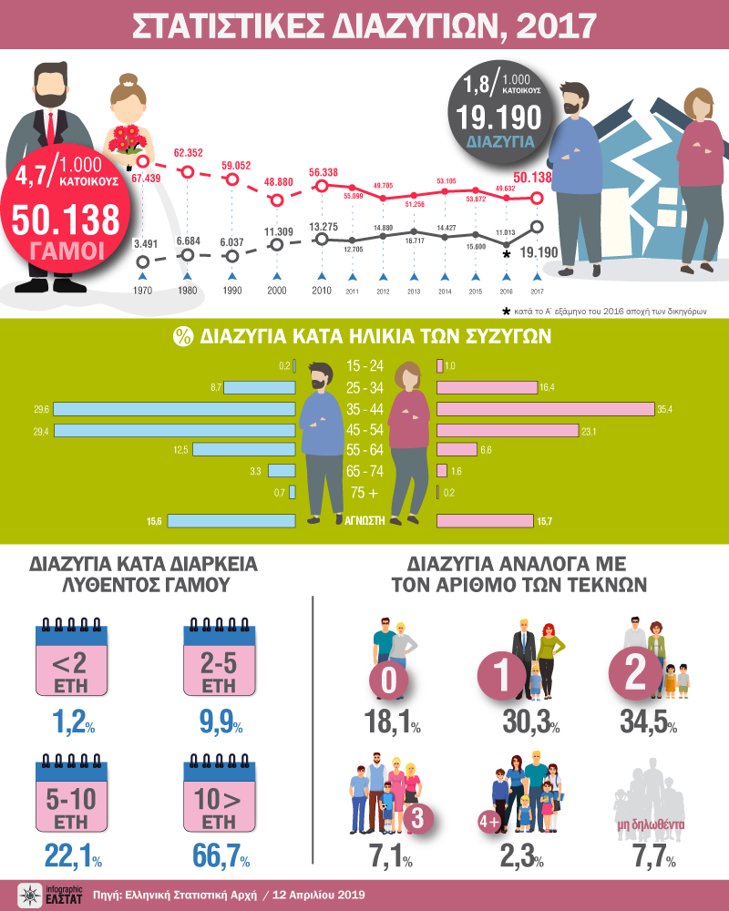 infographic-divorces-2017 gr