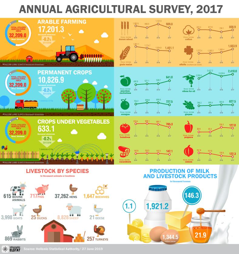 infographic-agricultural-survey-2017 en