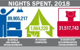 Infographic: 2018 Arrivals and nights spent in hotels