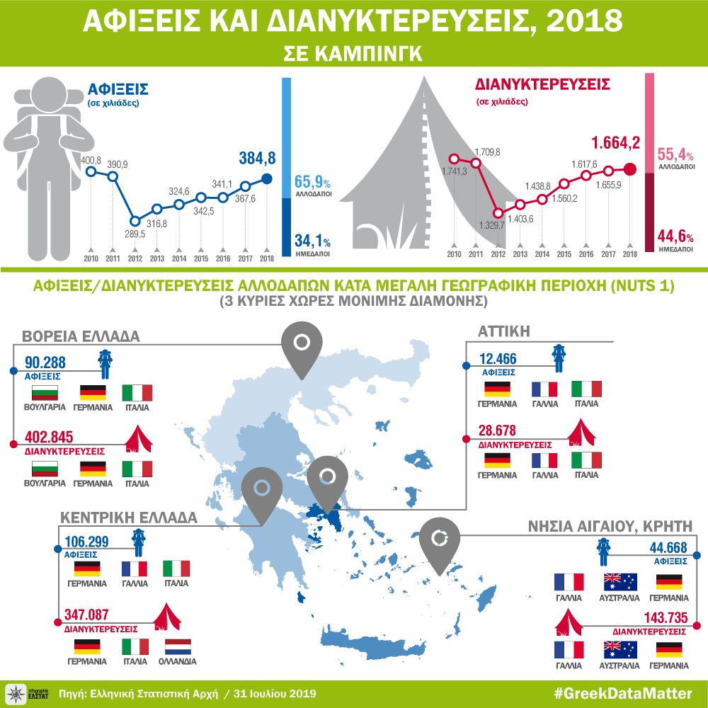 infographic-campsites-2018 gr