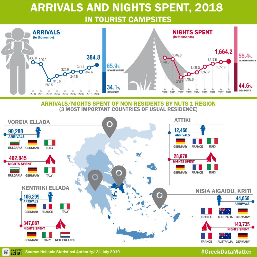 infographic-campsites-2018 gr