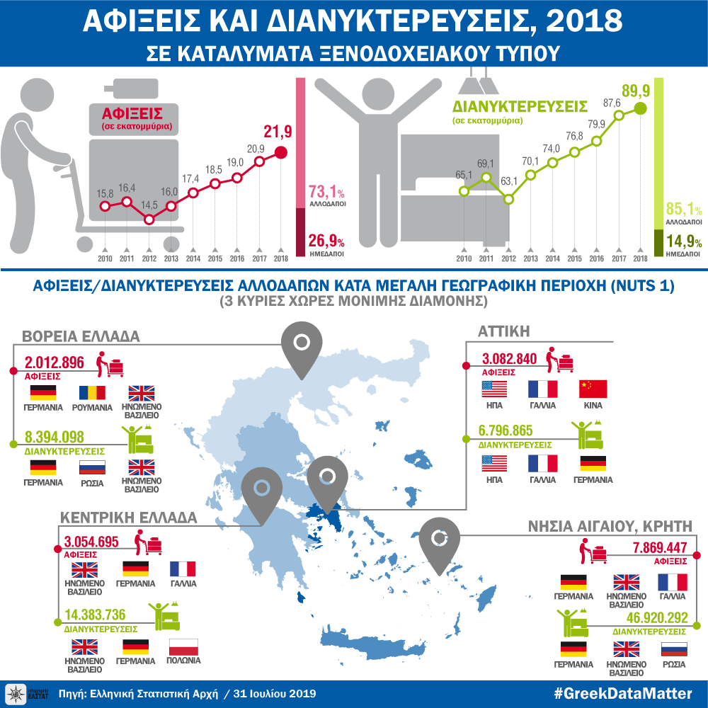 infographic-hotel-arrivals-2018 gr