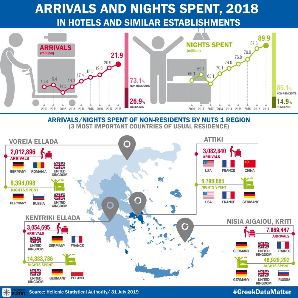 infographic-hotel-arrivals-2018 en