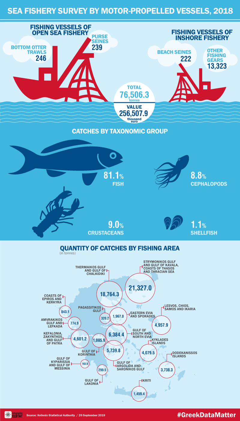 infographic-sea-fishery-2018 en