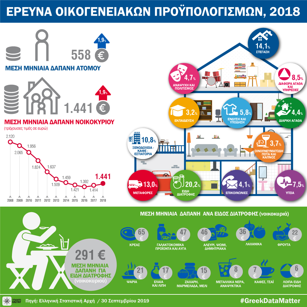 infographic-household-budget-survey-2018 gr