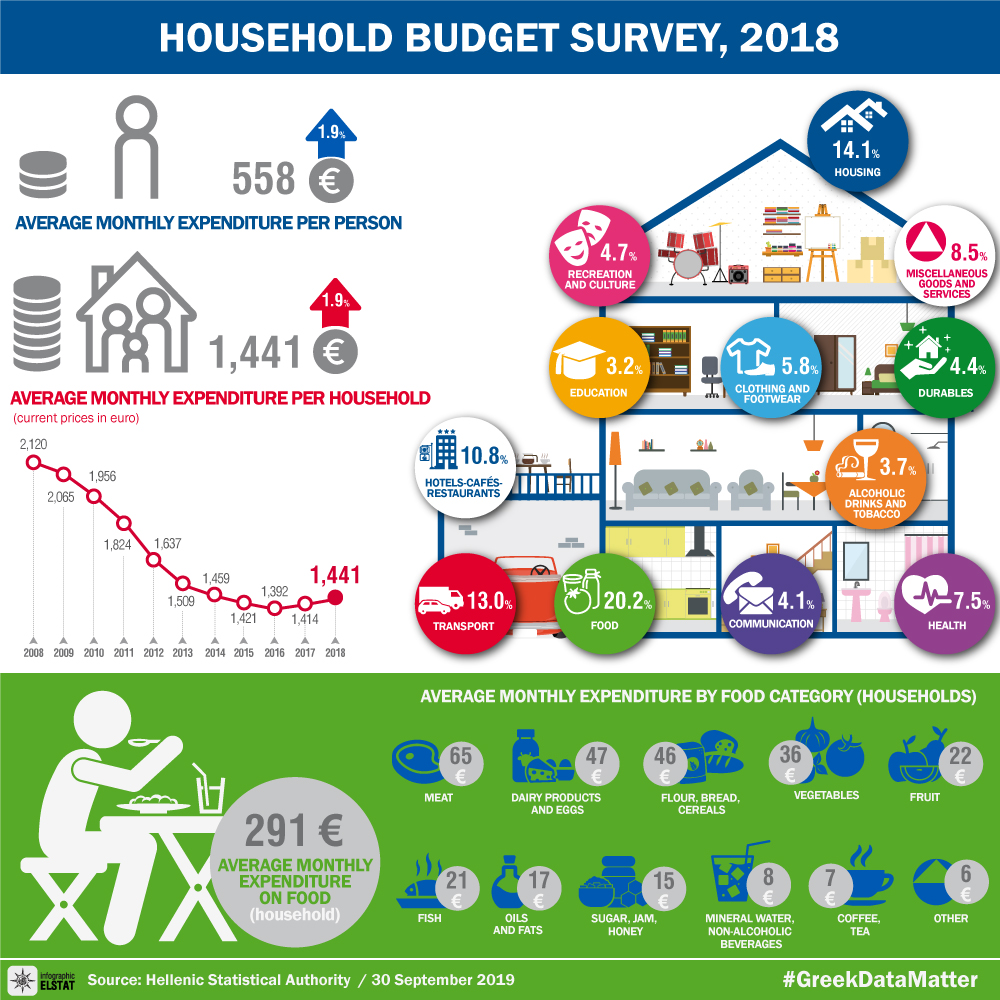 infographic-household-budget-survey-2018 en