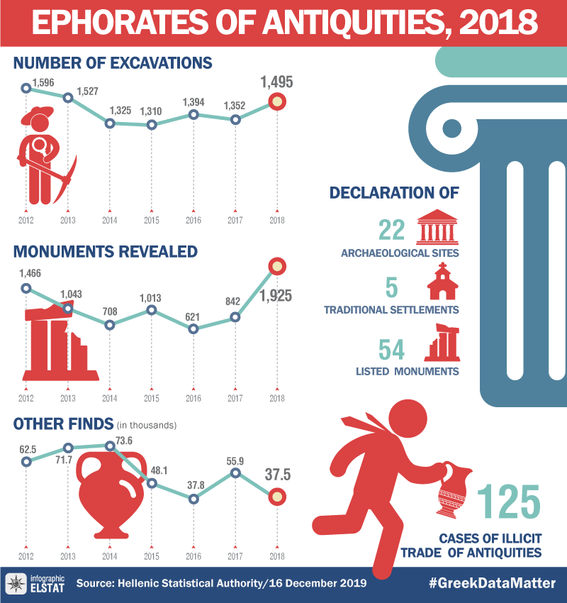 infographic-ephorates-of-antiquities-2018 en