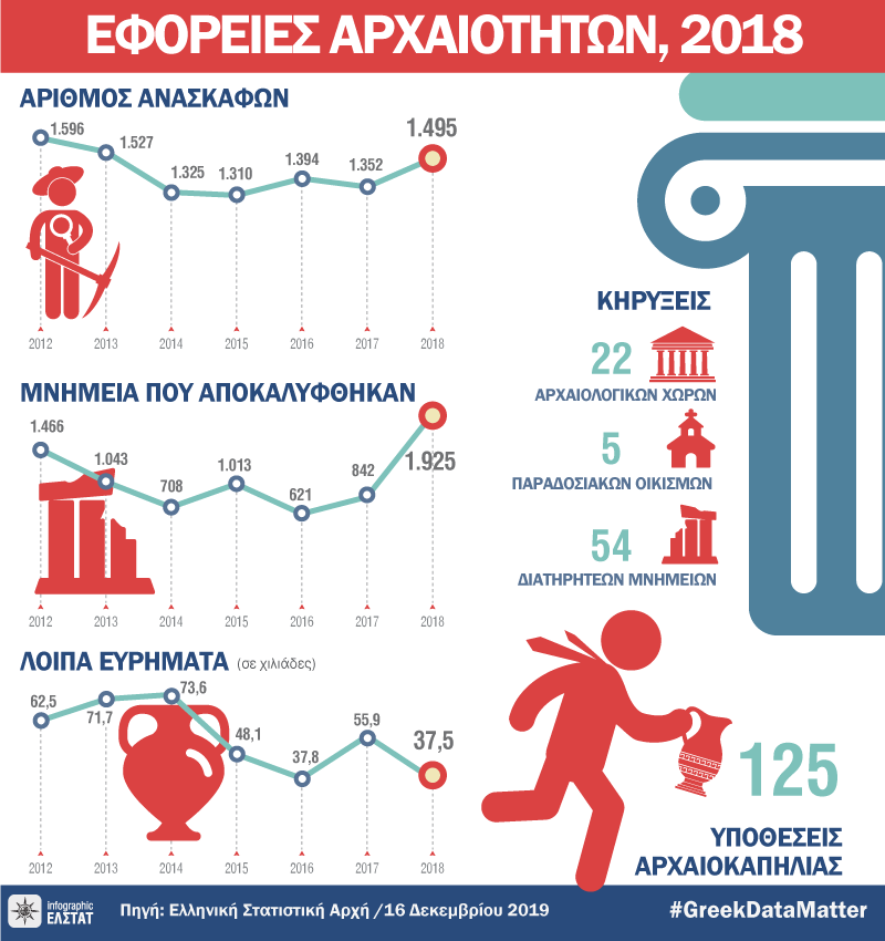 infographic-ephorates-of-antiquities-2018 gr