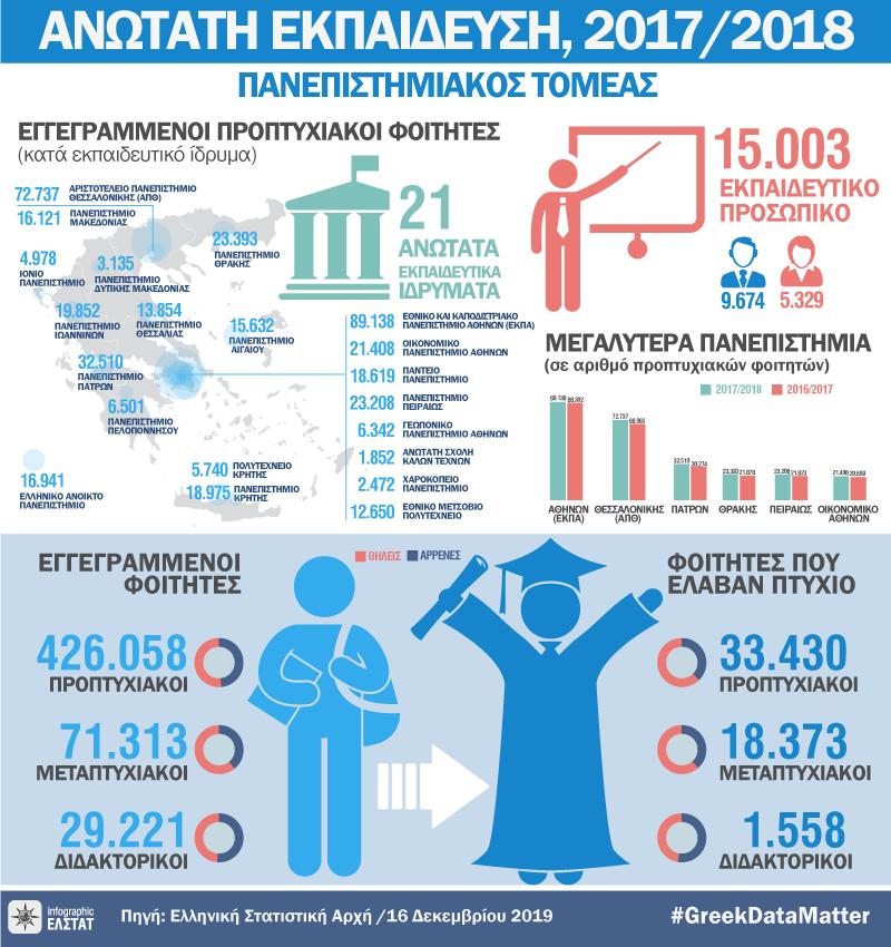infographic-universities-2017-18 gr