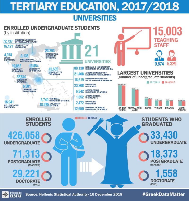 infographic-universities-2017-18 en