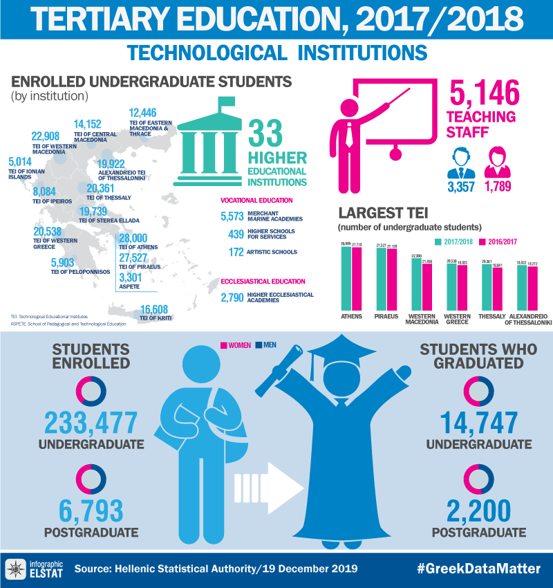infographic-technological-institutions-2017-18 en