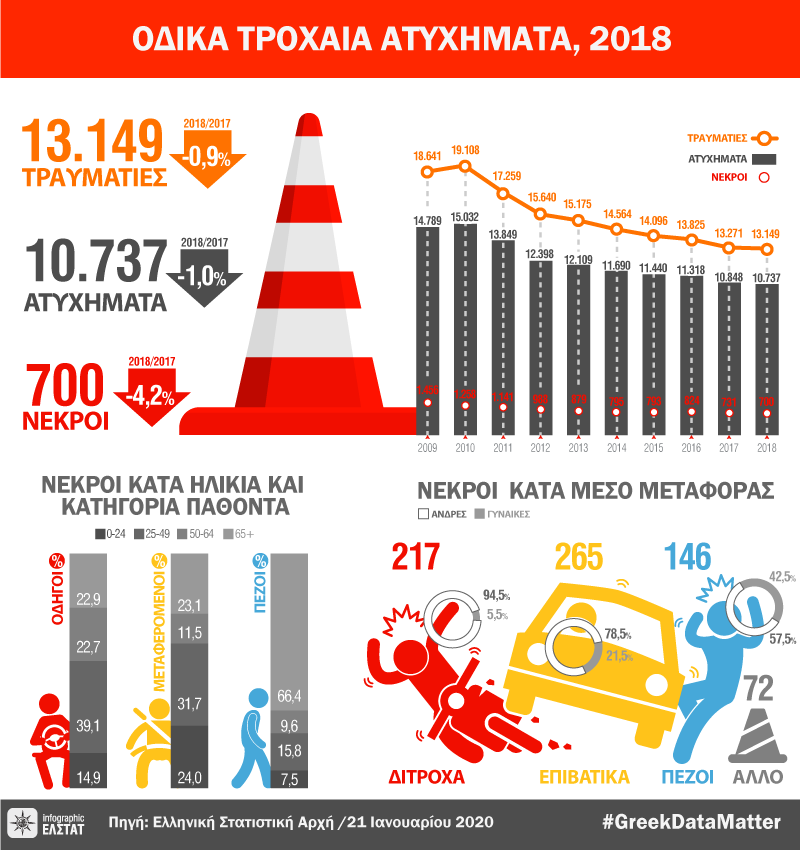 infographic-road-accidents-2018 gr