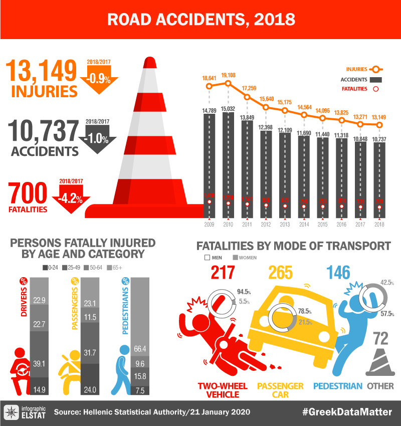 infographic-road-accidents-2018 en
