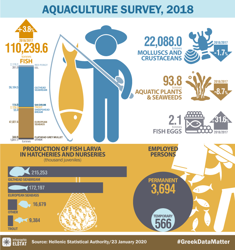 infographic-aquaculture-2018 en