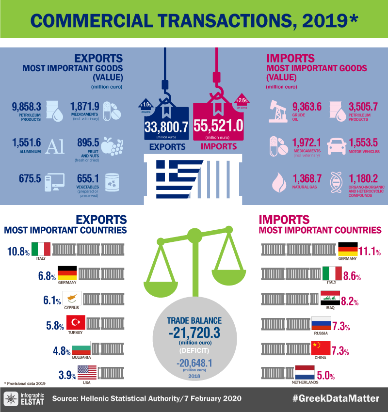 infographic-commercial-transactions-2019 en