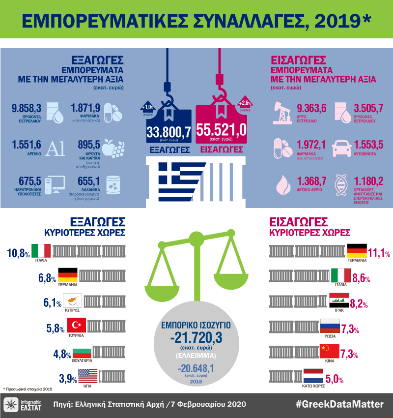 infographic-commercial-transactions-2019 gr