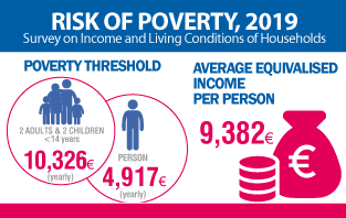 Risk of Poverty 2019