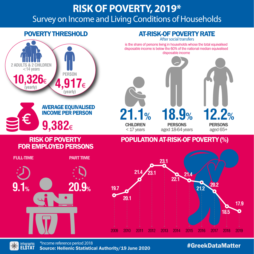 infographic-risk-of-poverty-2019 en