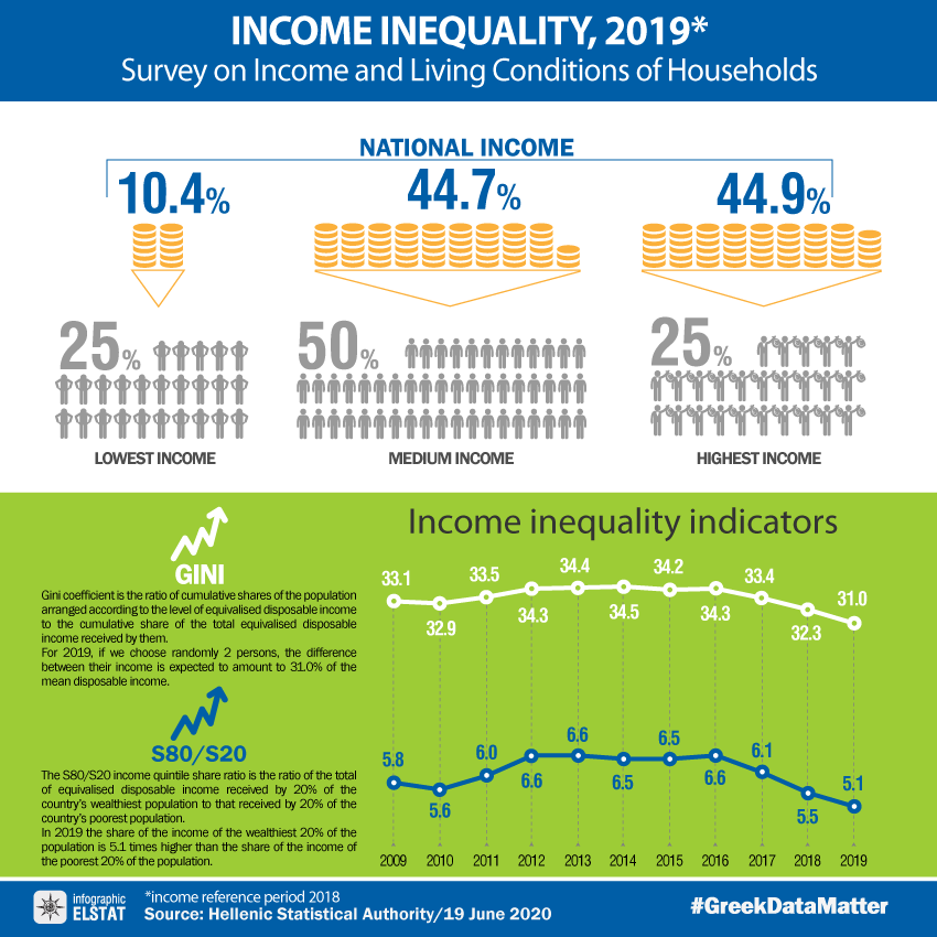 infographic-income-inequality-2019 gr