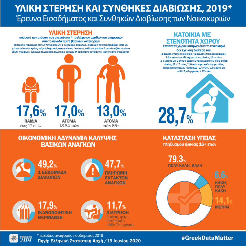 infographic-living-conditions-2019 gr