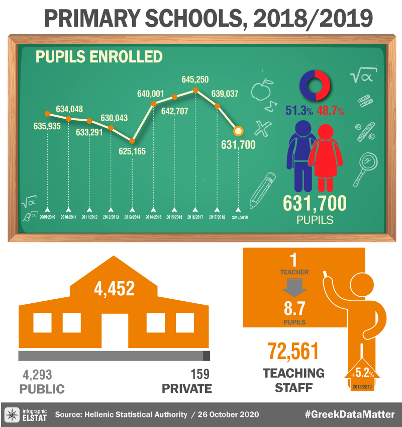 Infographic-primary-edu-2018 en