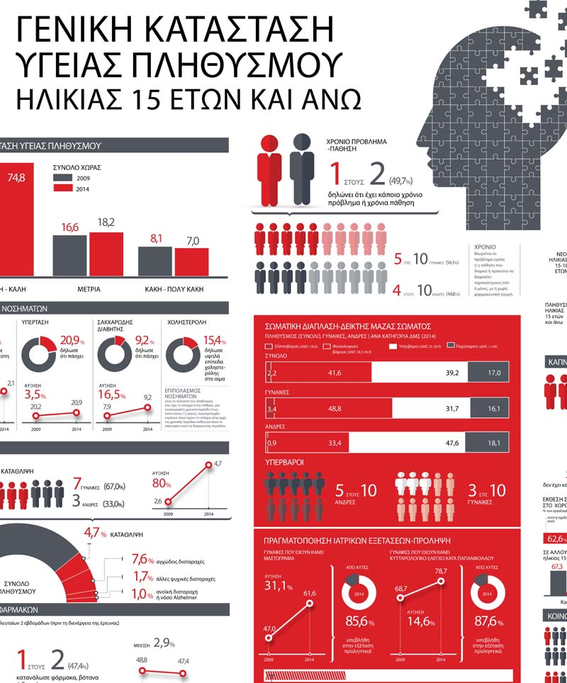 infographic health 2014