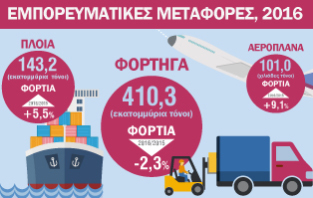 Infographic: Εμπορευματικές Μεταφορές 2016