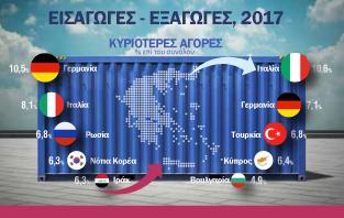 Infographic: Εισαγωγές - Εξαγωγές, 2017