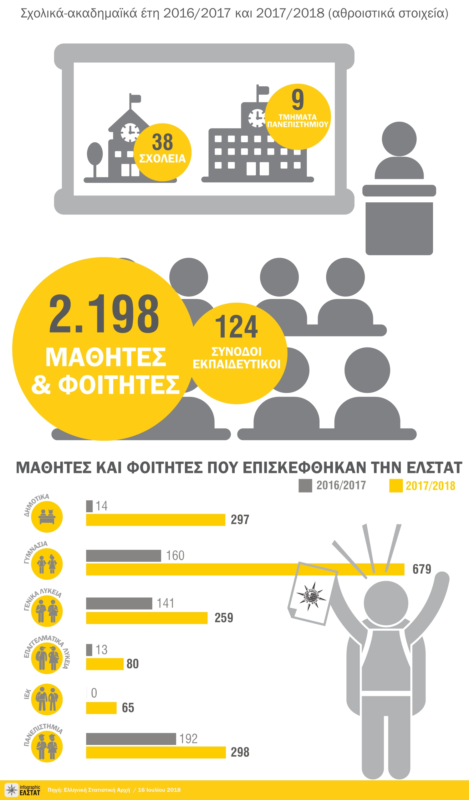 edu visits infographic