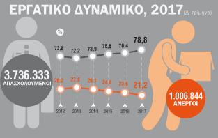 Infographic: Εργατικό Δυναμικό