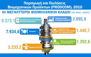 Infographic: Παραγωγή και Πωλήσεις Βιομηχανικών Προϊόντων (PRODCOM)